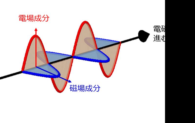 電磁波の伝播
