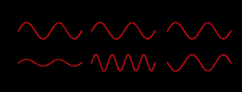 振幅・周波数・位相による0と1の区別