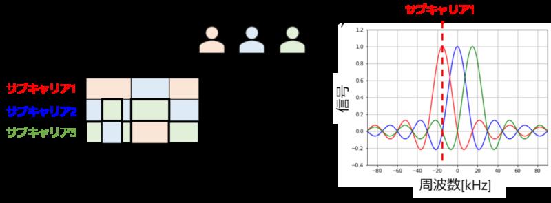 直交周波数多元接続(OFDMA)
