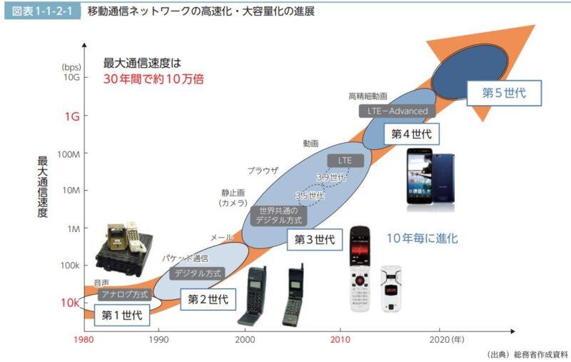 移動通信ネットワークの高速化・大容量化